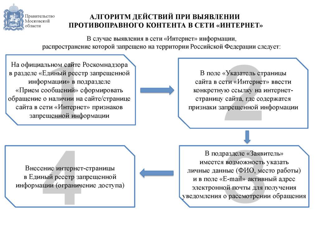 Алгоритм действий при выявлении запрещенной инф. в Интернете_Страница_2